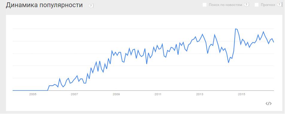 Динамика популярности подкастов