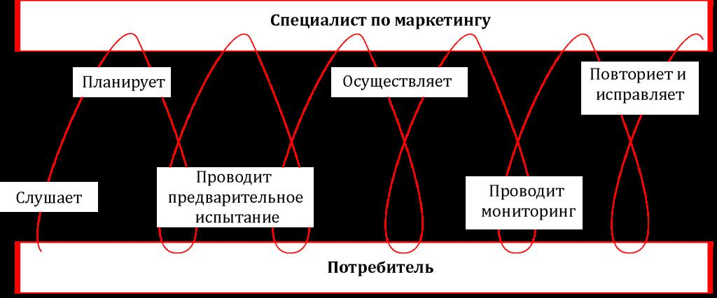 Рисунок 2 - Дальнейший процесс маркетингового планирования