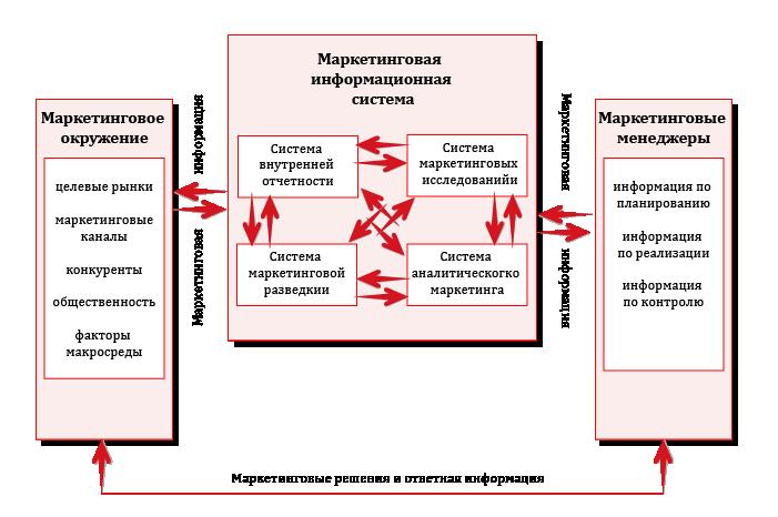 маркетинговая информационная система схема