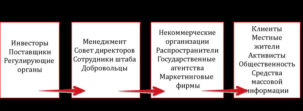 Описание основных групп организации