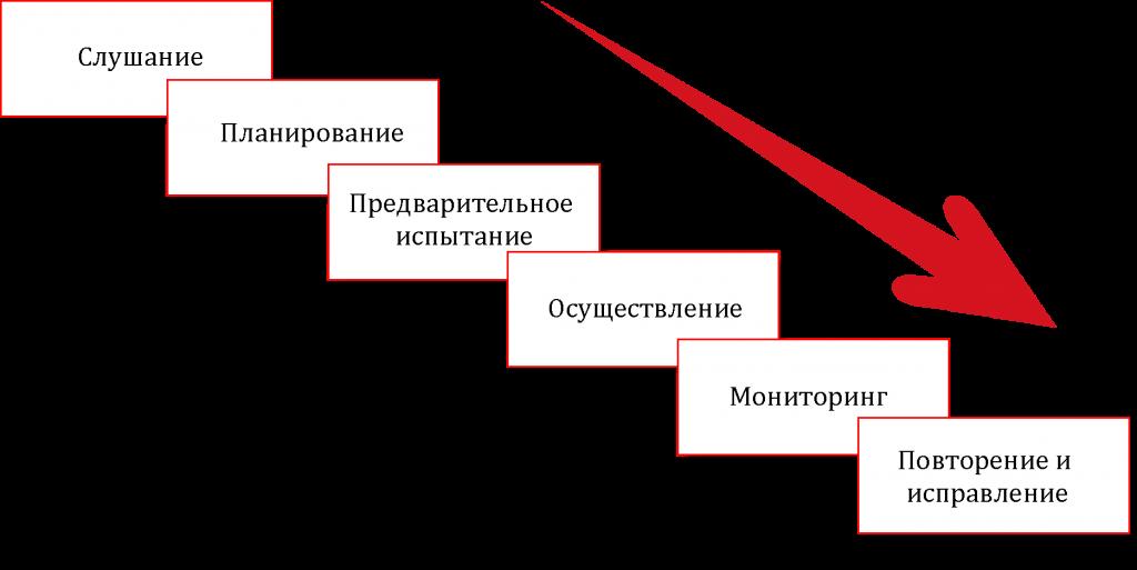 Рисунок 1 - Процесс маркетингового планирования